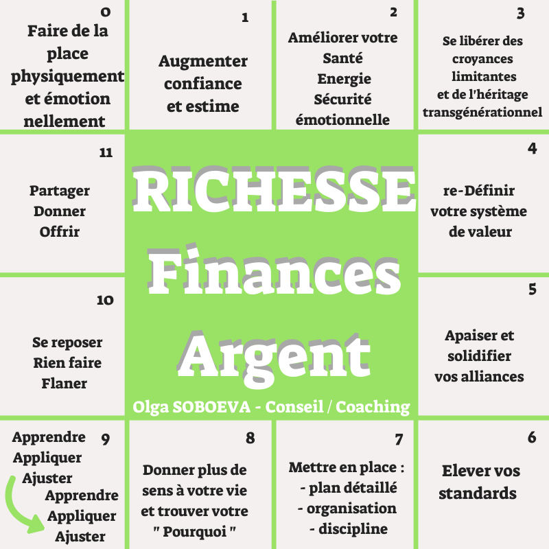 Richesse Argent Finance