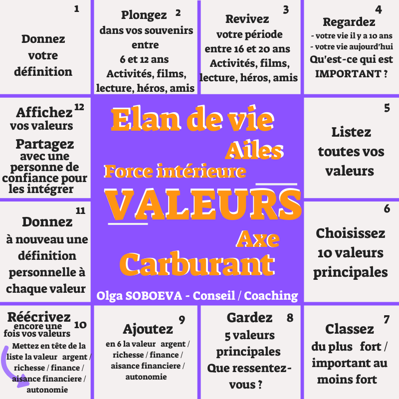Vos valeurs