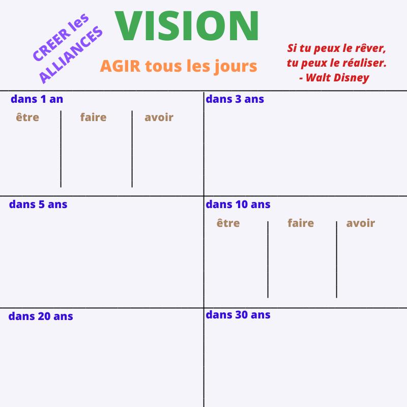 échec succès vision